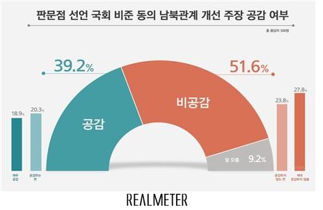판문점 선언 국회 비준 관련 여론조사<사진=리얼미터>