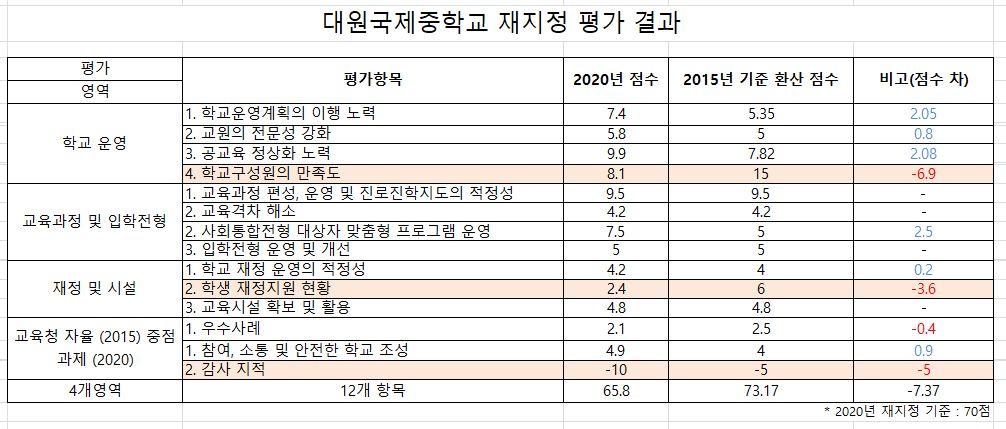 2020년 대원국제중학교 재지정 평가 결과 (약식)