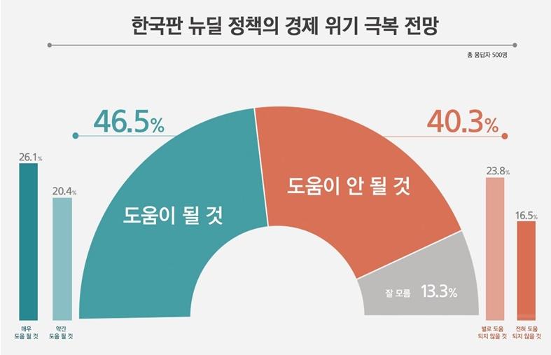 한국판 뉴딜 정책 경제위기 극복 전망 여론조사 <사진=리얼미터>