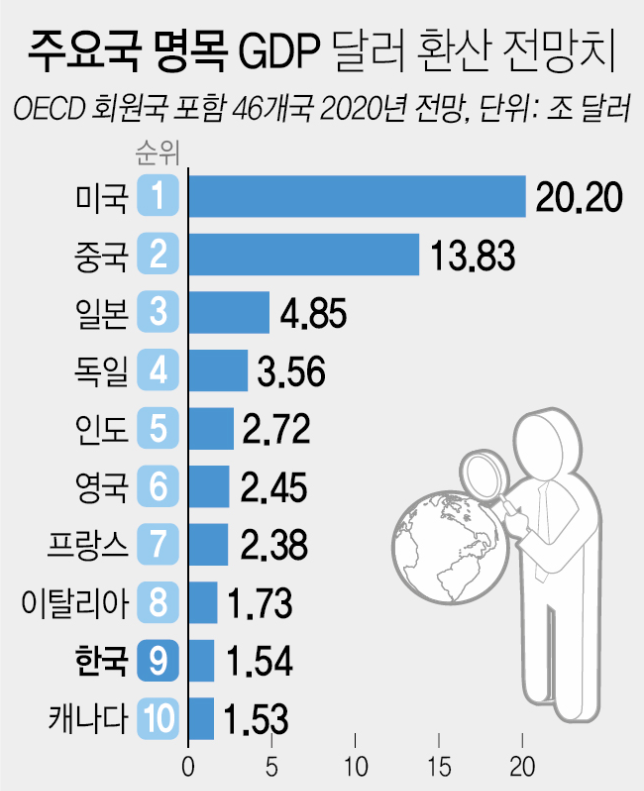 This infographic by Yonhap News shows the 2020 global GDP outlook based on data by the OECD.