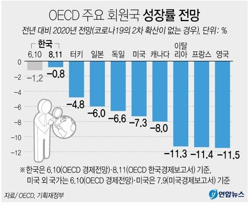 Graph: Yonhap News