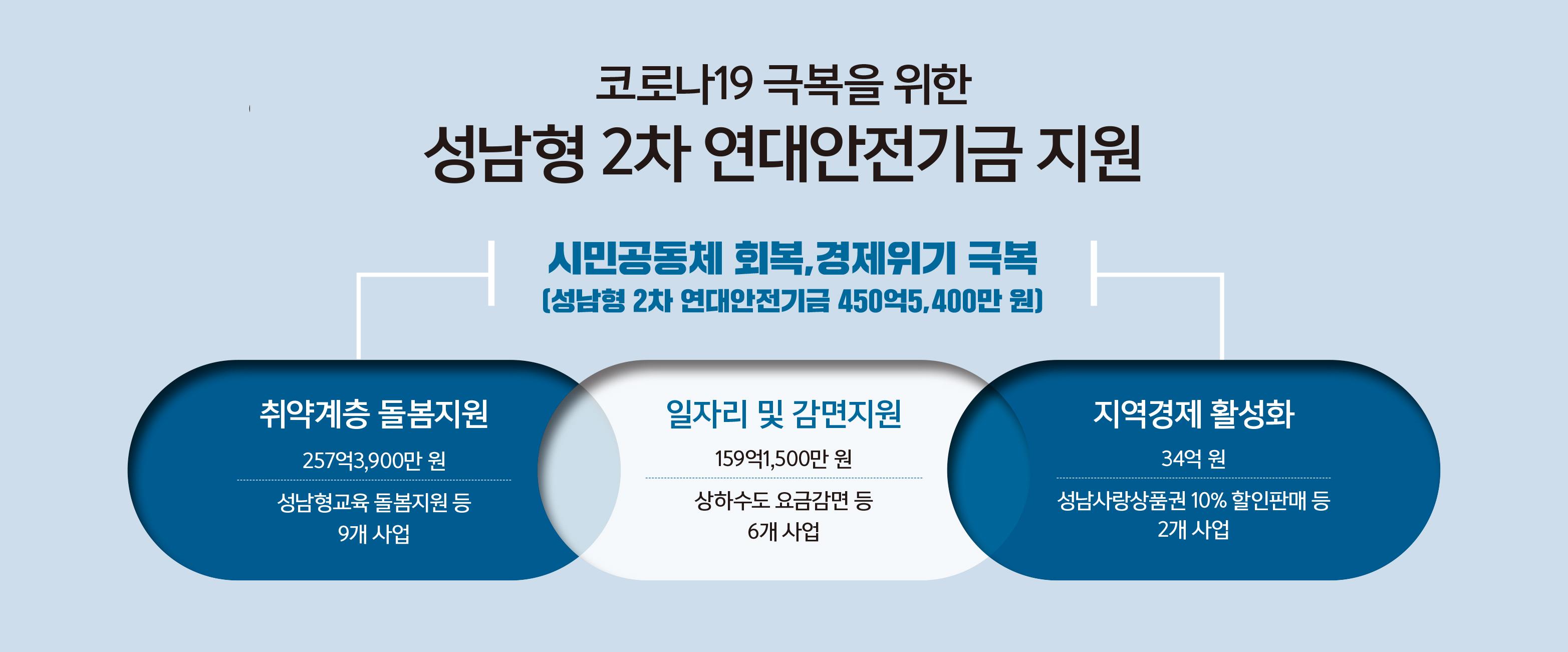 성남시 '성남형 2차 연대안전기금'