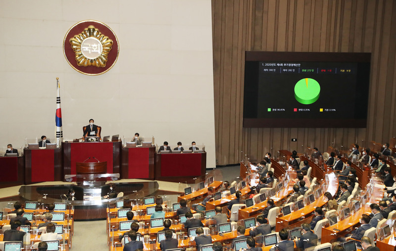 Lawmakers vote to pass South Korea's fourth extra budget amid the coronavirus pandemic at the National Assembly in Seoul on Sept. 22, 2020.