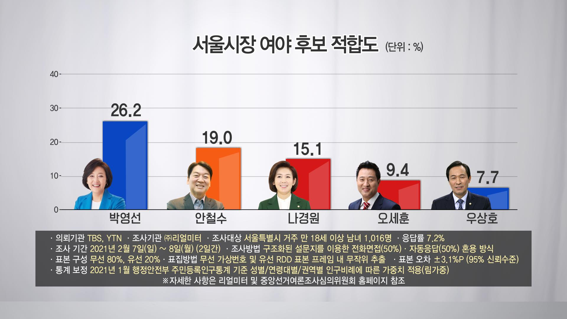 <TBS-YTN 의뢰 리얼미터 2.7~8 조사>