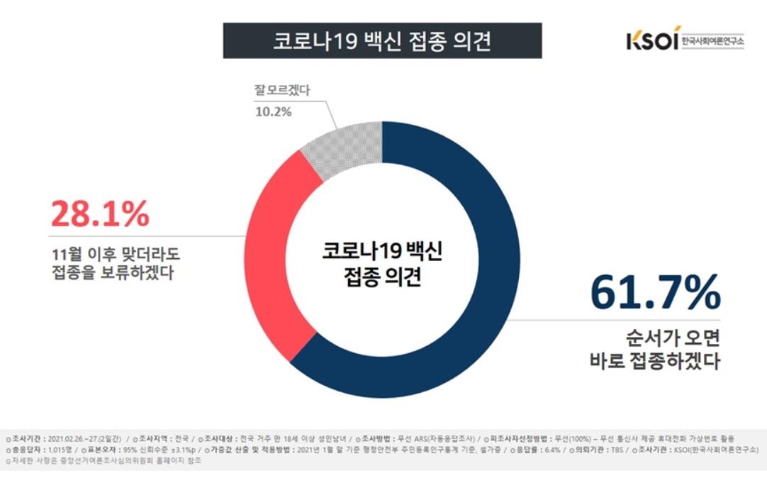 <자료=한국사회여론연구소>