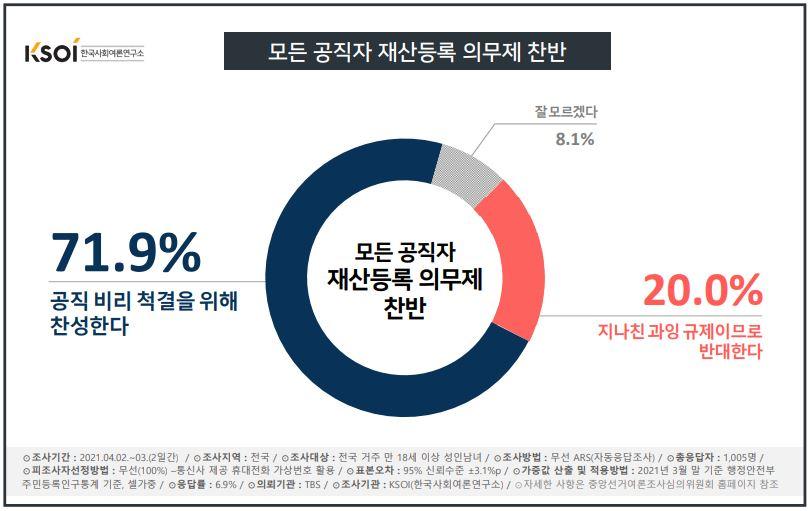 모든 공직자 재산등록제 찬반 <이미지=한국사회여론연구소>