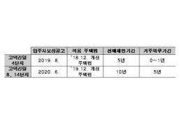 고덕강일지구 주택법 기준 <사진제공=서울시의회>