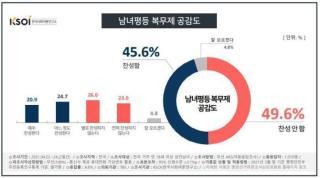 남녀평등 복무제 공감도 <이미지=한국사회여론연구소>