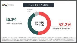 전직대통령 사면 공감도 <이미지=한국사회여론연구소>