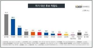 차기 대선 후보 적합도 <이미지=한국사회여론연구소>