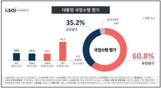 대통령 국정 수행 평가 <이미지=한국사회여론연구소>