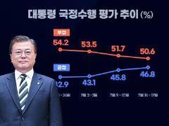 0719_대통령 국정 수행평가 (썸네일)