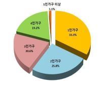 2020년 서울시 가구 구성원별 비율<서울시 제공>